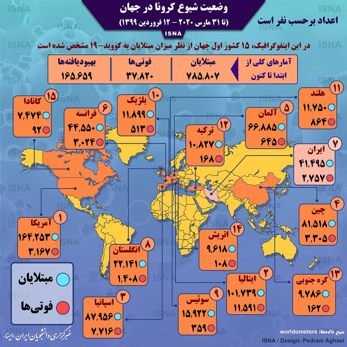 آمار کرونا در جهان تا ۱۲ فروردین