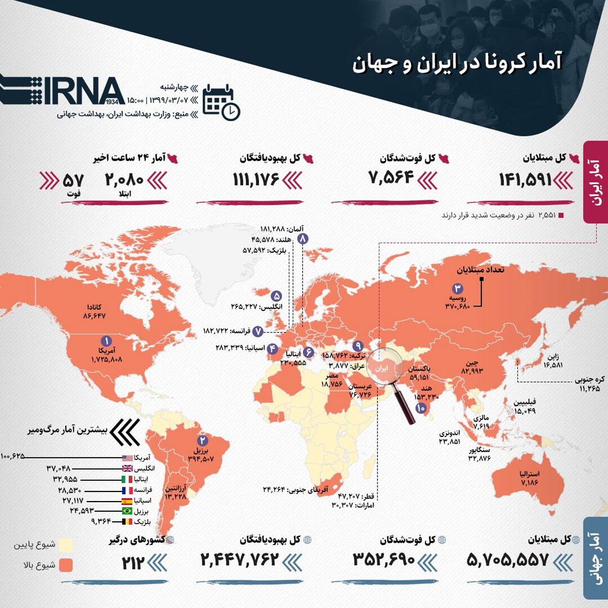 آمار کرونا در ایران و جهان (۱۳۹۹/۰۳/۰۷)